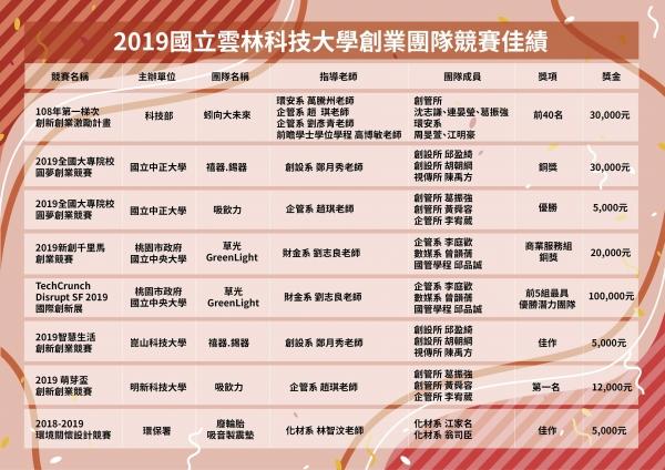 2019雲科大創業團隊競賽佳績